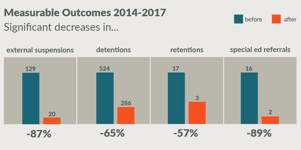 Measurable Outcomes 2014-2017 Significant decreases in… external suspensions (-87%), detentions (-65%), retentions (-57%), special education referrals (-89%)