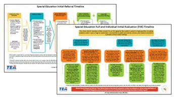 Initial Evaluation Referral and Evaluation Timelines