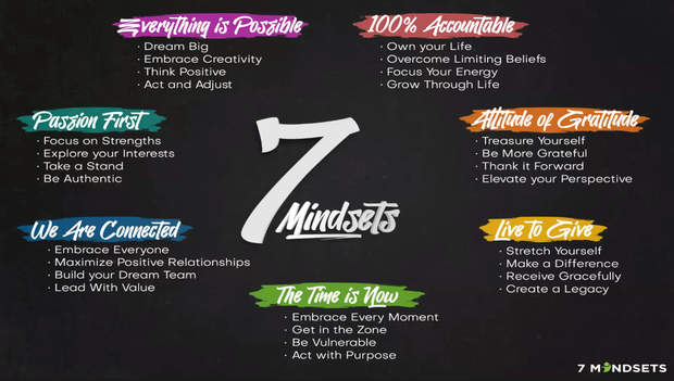 7 Mindsets Overview & Monthly Newsletter
