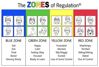 Zones of Regulation Cards