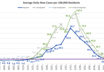 Average Daily Cases per 100,000 Residents