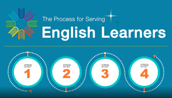 Thumbnail linked to video- The Process for Serving English Learners