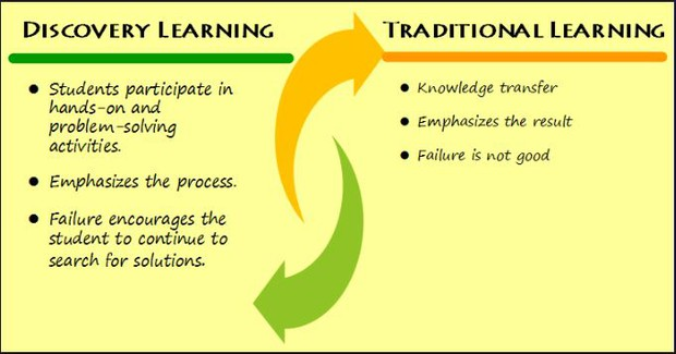 jerome bruner theory on learning
