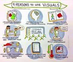 The Importance of Using Visuals with English Language Learners
