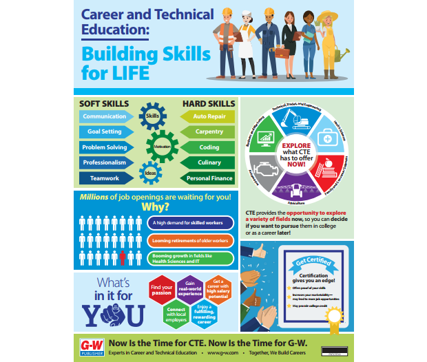 Career and Technical Education building skills for life infographic