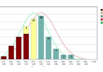 Distribution Report Graph