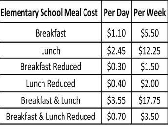 Breakfast and Lunch During Remote Learning