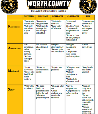 The PBIS Matrix shows the overall expectations of our students.
