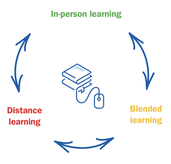 Moving between learning models
