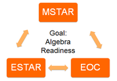 Elementary School Students in Texas: Algebra Ready (ESTAR) and Middle School Students in Texas: Algebra Ready (MSTAR) Universal Screeners and Diagnostic Assessments