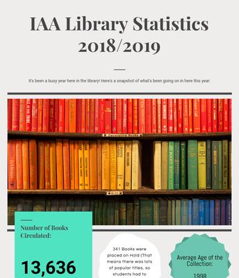 IAA Library Statistics