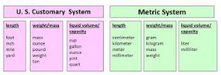 Converting Units of Measurement Activities