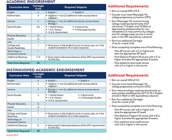 Review and Revise Academic Plans