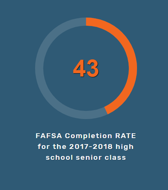 43% -2017-2018 FAFSA Completion Rate for Arizona Seniors