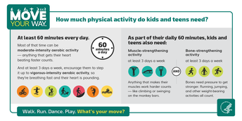 How much physical activity do kids need?