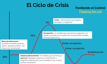 Phases of the Escalation Cycle (Spanish)