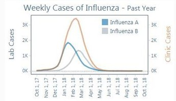 Weekly Cases of Influenza - 2017