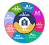 MARCH'S M POWERMENT STRATEGY M-7: Acquire & Demonstrate Knowledge
