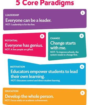 5 Core Paradigms