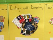"2nd Grade Project ""Turkey with Dressing"""