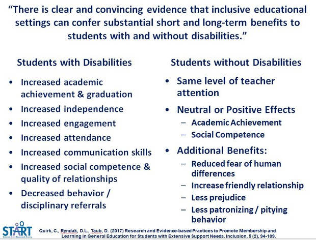 The Clear Case for Inclusive Settings for All...