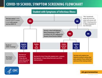 COVID-19 Screening, Contact Tracing & Building Closures