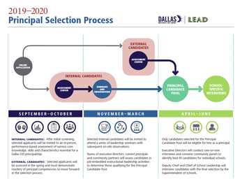 Principal Selection Process