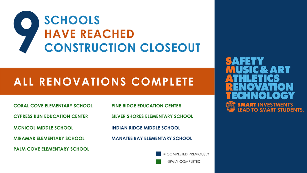 9 Schools have reached construction closeout. All renovations are complete at Coral Cove Elementary School, Cypress Run Education Center, McNicol Middle School, Miramar Elementary School, Palm Cove Elementary School, Pine Ridge Education Center, Silver Shores Elementary School, Indian Ridge Middle School and Manatee Bay Elementary School
