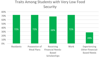 Very Low Food Security Student Traits