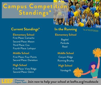 3 Days Left to Help your campus win a cash prize!