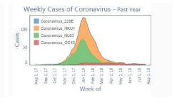 Weekly Cases of Coronavirus - 2017