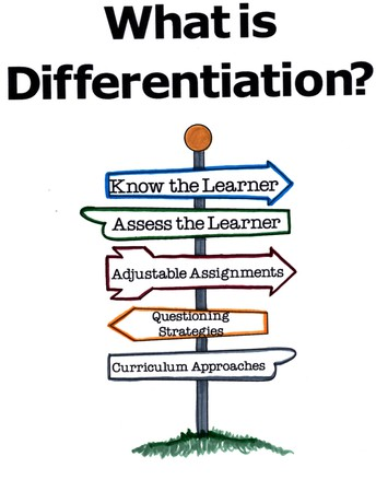 What is Differentiation of Instruction?  By Dr. Jones, Director of Curriculum