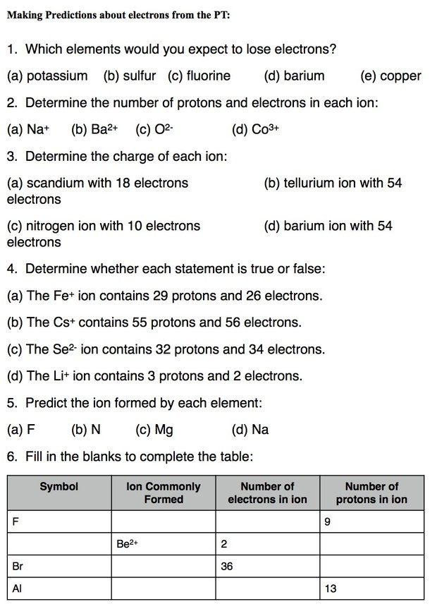 The Periodic Table Smore Newsletters For Education