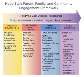 Creating Partnerships with Early Childhood Families