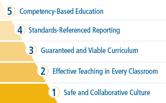 HRS Framework