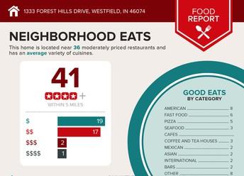 FOOD REPORT