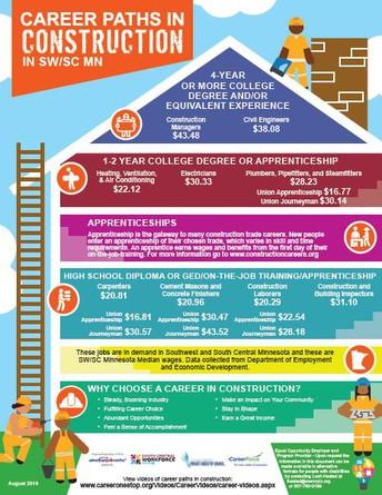 Industry Specific Infographics