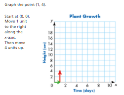 Topic 14: Graph Points on the Coordinate Plane