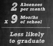 2 Absences Per Month x 9 Months of School = Less Likely to Graduate From High School