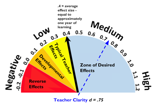 Hattie's Barometer of Influences on Student Achievement