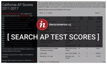 AP Test Scores