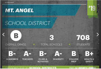 Mt. Angel School District Ranks #19 in Oregon
