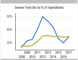 General Fund Bal as % of Expenditures