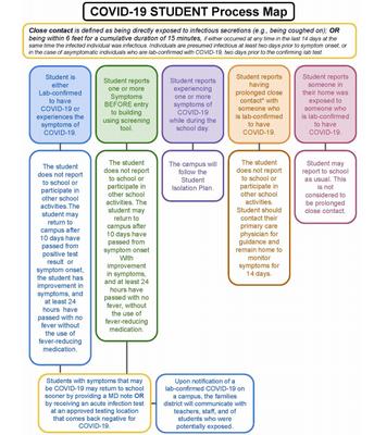 Student Process Map