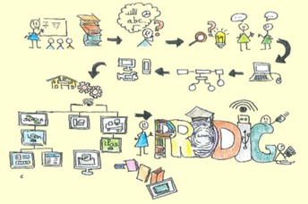 Proyecto PRODIG: Programa de Digitalización de Centro