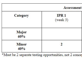 Assessment Minimums IPR 1