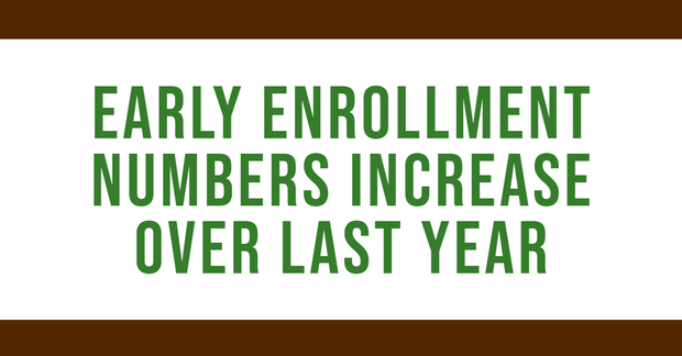 Early Enrollment Numbers Increase Over Last Year