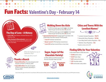 Featured Article: February Facts