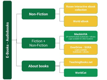 e-Books and Audiobooks