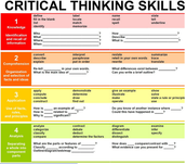 Critical Thinking Skills and Bloom's Taxonomy